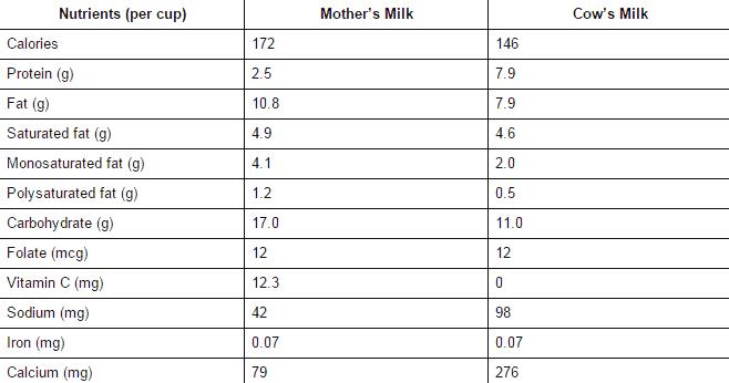 leche materna y leche de vaca