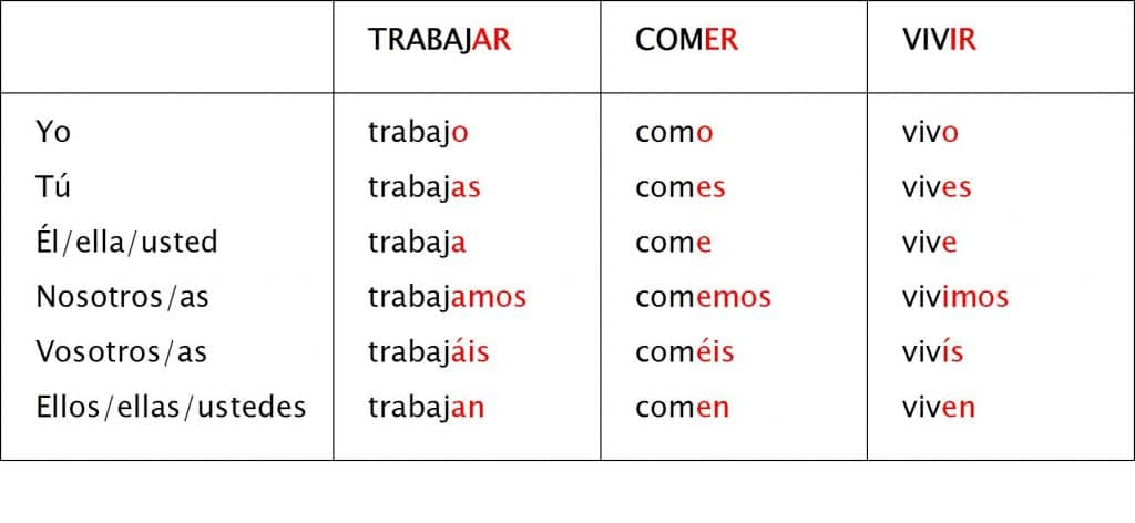 verbos regulares ejemplos